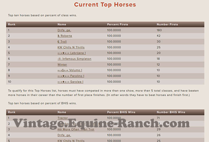 Top horses leaderboard screenshot